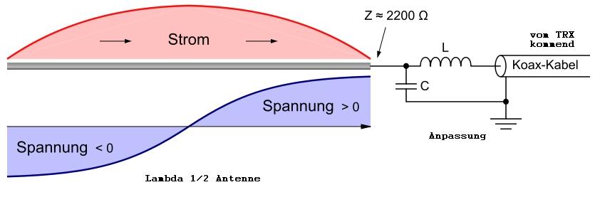 Drachenantenne DD7LP M04